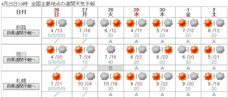 20150425週間天気