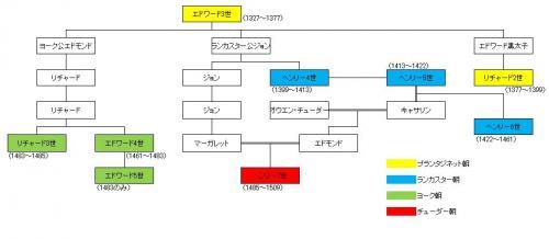 家系図_convert_20150526092516
