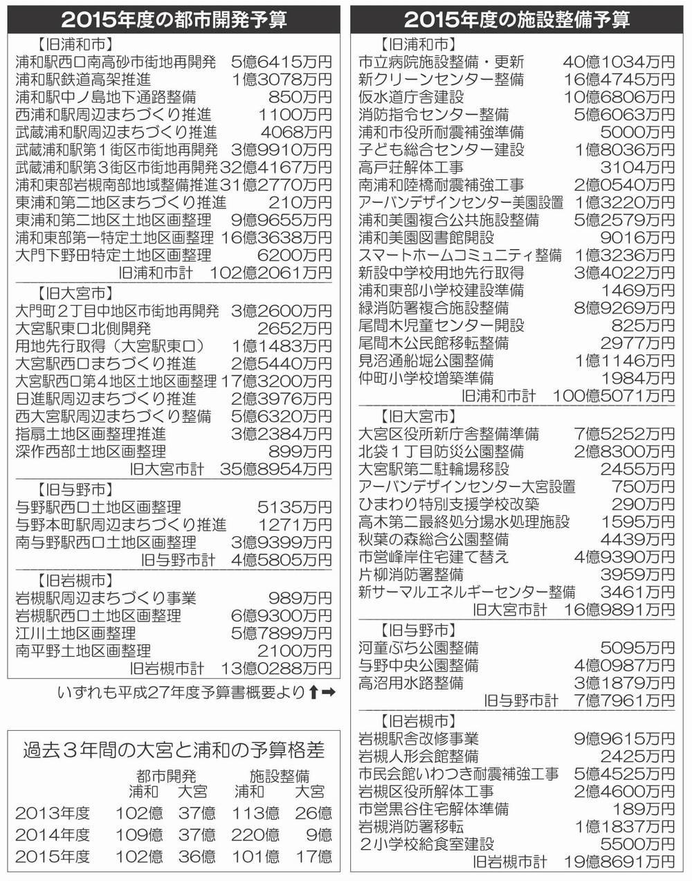 浦和と大宮の予算格差