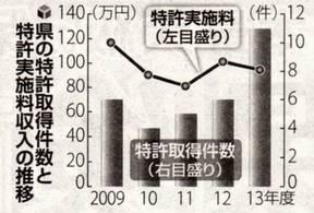 県の特許取得件数と特許実施収入の推移