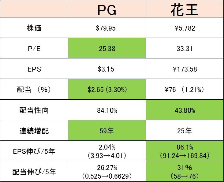 150524 pg vs 花王