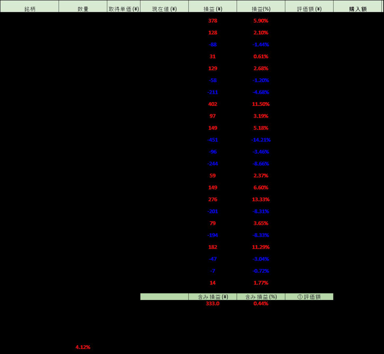 150531 評価損益