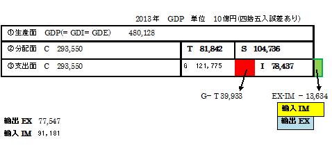 2013 GDP 三面等価