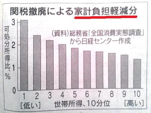 関税撤廃利益 日経1・30