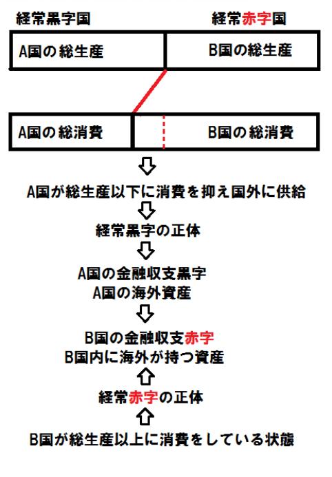 経常黒字赤字模式図