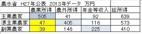 農業 2013年 農家数 表