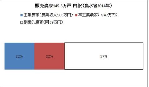 農業 2013年 農家数