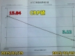 CRP値の検査結果(グラフ)