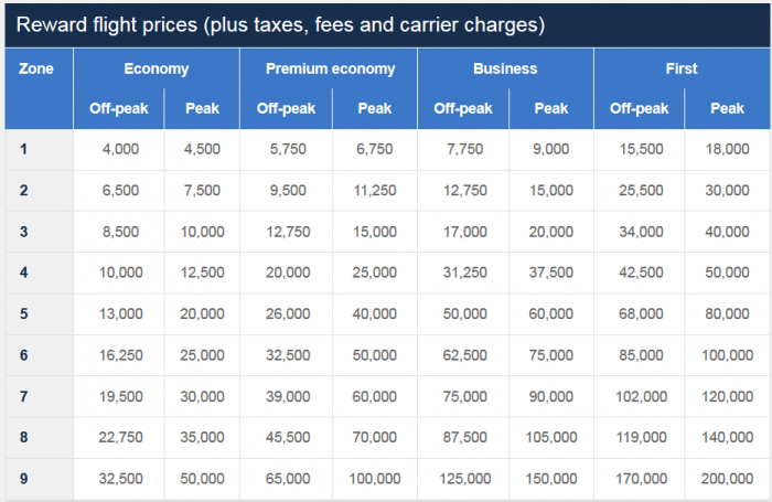 時期に応じた特典フライトの料金に対する変更