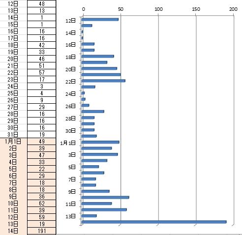 吾妻山の火山性地震発生回数