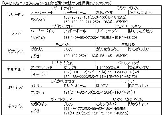 20150505_第12回北大阪オフ