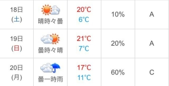 チャレ富士天気