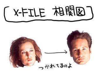 Xファイル相関図