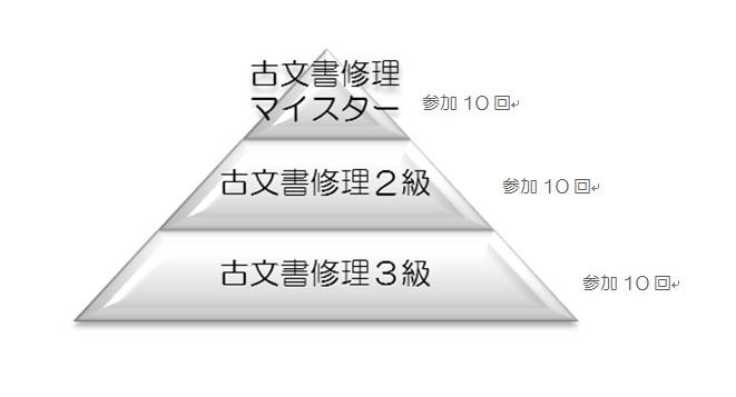 マイスター制度の図