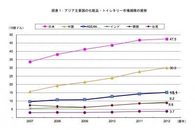 アジア化粧品市場規模の推移