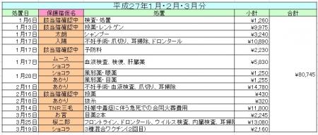 2701-03医療費
