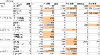 ジタバグ重量効率詳細