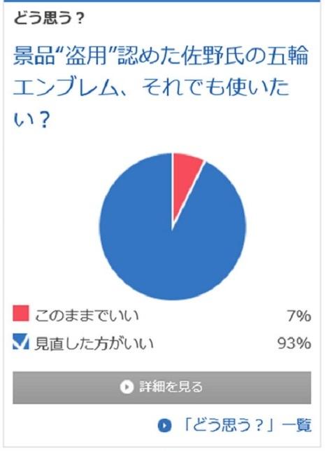 """◆景品""""盗用""""認めた佐野氏の五輪エンブレムそれでも使いたい?  ・このままでいい 7%   ・見直した方がいい 93%"""
