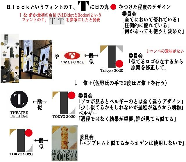 原案の元ネタも発覚「ヤン・チヒョルト展」!佐野研二郎が同展に行っていたことも確認!パクリ確定