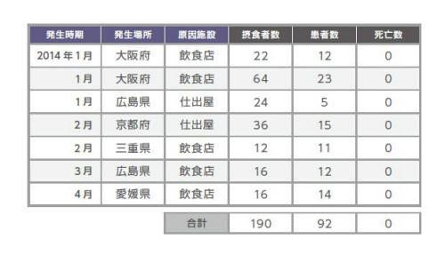 2014年に報告された92件のヒラメ刺し身クドア食中毒(厚労省の食中毒統計より)