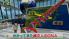 ところが近年、DNAを調べる技術が高まり、現代の日本人と縄文人のつながりが明らかになってきました