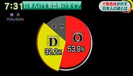 (2014年)12月にまとめた研究結果です。それによると、日本人の半数は、中国や韓国で多数を占める「O」というタイプでしたが、それに次いで多かったのが「D」で、3割を占めていました。