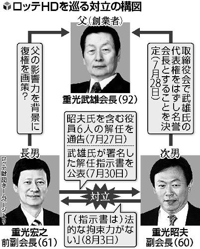 ロッテHDを巡る対立の構造 創業家一族によるお家騒動が勃発 辛東彬「ロッテはわが国(韓国)の企業だ」日本で得た収益を韓国に投資する一念で韓国ロッテを設立