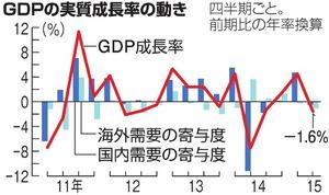 2015年4~6月期の実質GDP(国内総生産)が年率換算で1.6%減
