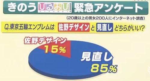 ◆「ひるおび」 200人に聞いたアンケート(8月18日放送) ・85%が今のエンブレム使用反対