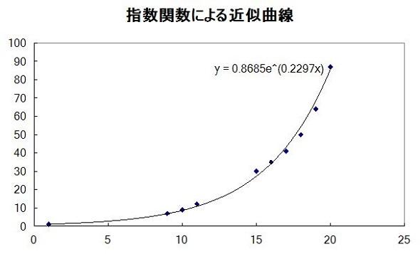 指数関数による近似曲線