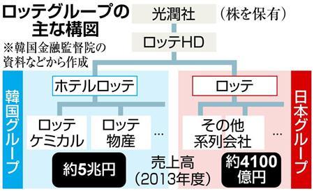 辛東彬「ロッテはわが国(韓国)の企業だ」日本で得た収益を韓国に投資する一念で韓国ロッテを設立