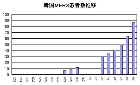 韓国MERS患者数推移
