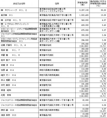 ブランジスタ(6176)株主とロックアップの状況