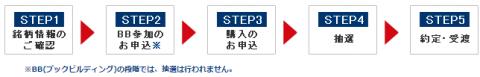 岩井コスモ証券のIPO当選