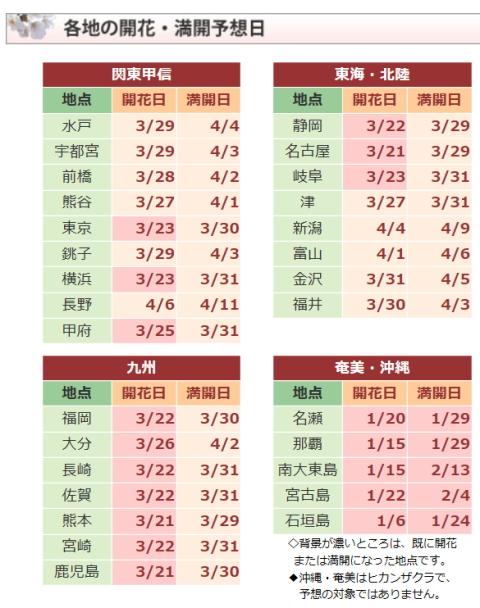 2015桜開花予想1