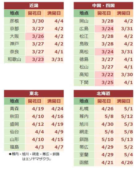 2015桜開花予想2
