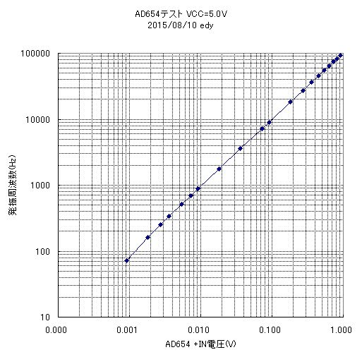 AD654実験結果のグラフ1