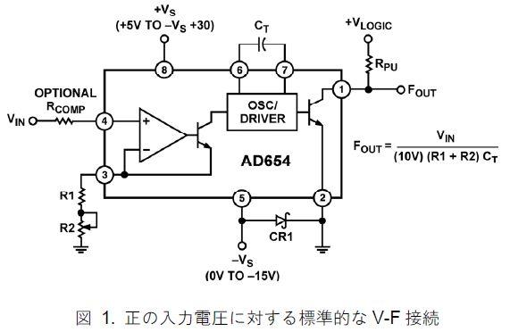 AD654ブロック図
