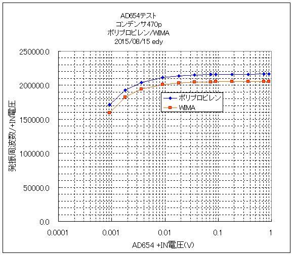 AD654_470pF_ポリプロピレン_WIMA