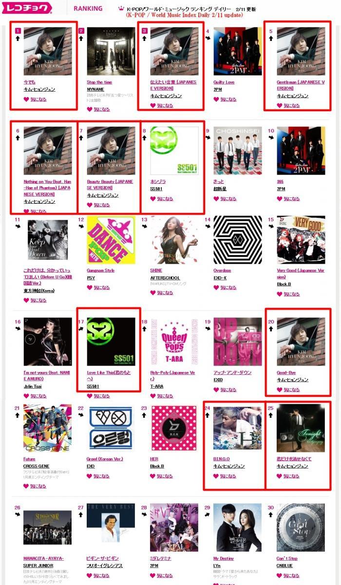 K-POP+World+Music+Index+Daily+2-11+update_convert_20150212172416.jpg