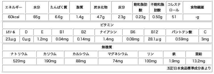 牡蠣可食部成分表
