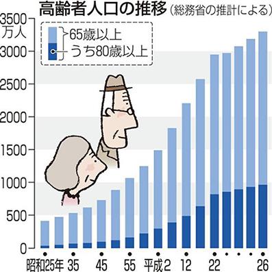 日本の高齢者人口比率