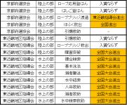 救助大会成績2014