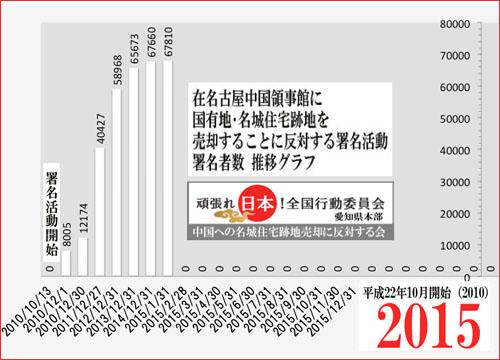 2015年1月31日 署名数