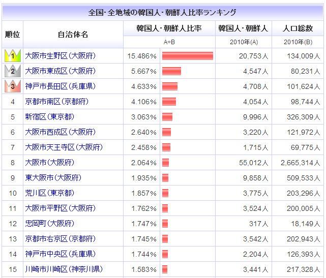 都道府県の韓国人・朝鮮人比率ランキング