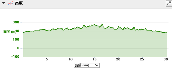 青梅マラソン高低差