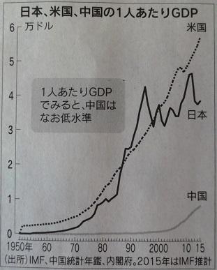 一人当たりのGDP日経