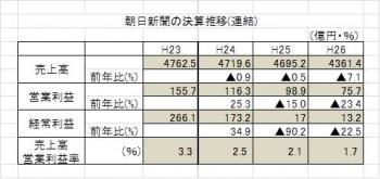 150830朝日新聞決算推移・表