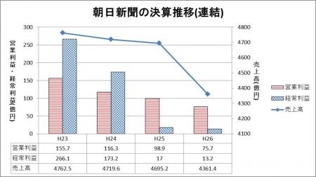 150830朝日新聞決算推移・図