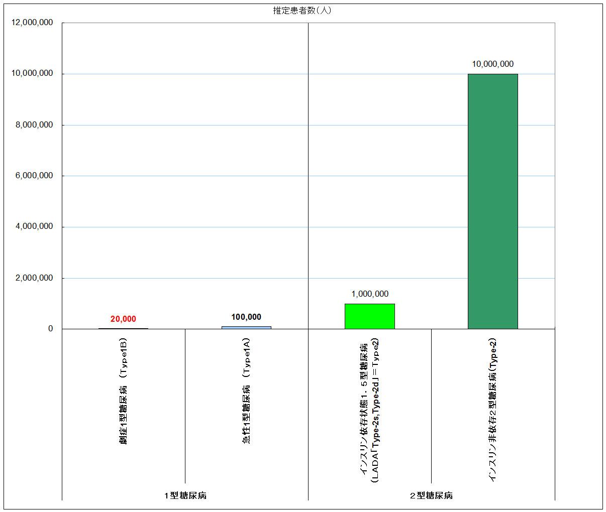 糖尿病患者数(推定)2015